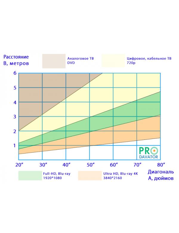 Расчет комфортного расстояния до телевизора при разных источниках видео-сигнала